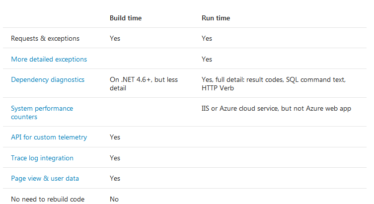 appinsights-runtime-buildtime